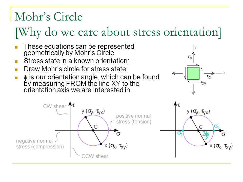 Mohr's Circle [Why do we care about stress orientation]